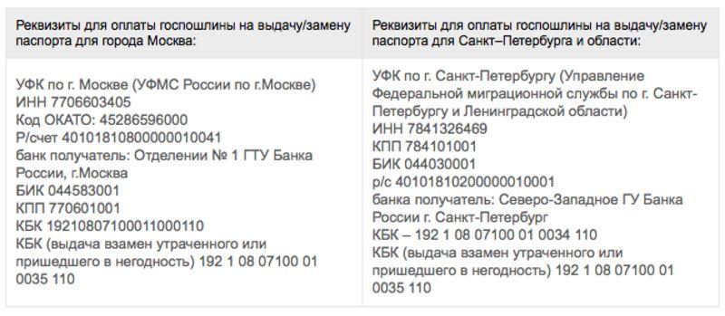 Реквизиты оплаты государственной пошлины за замену паспорта в Москве и Санкт-Петербурге