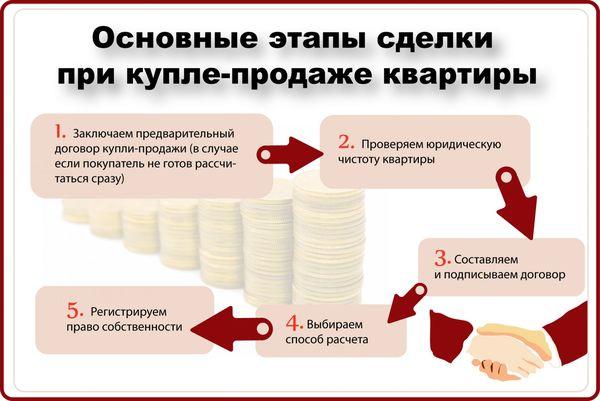 Купля-продажа квартиры в МФЦ: регистрация сделки с недвижимостью и оформление договора