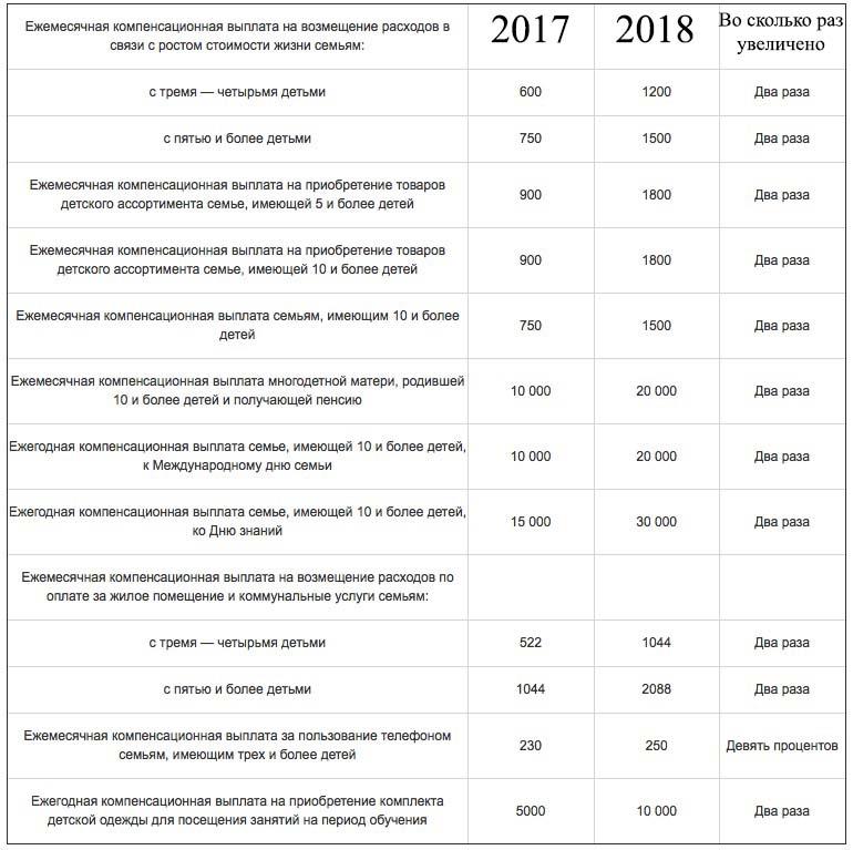 Размер выплаты пособий многодетным семьям в 2018 году