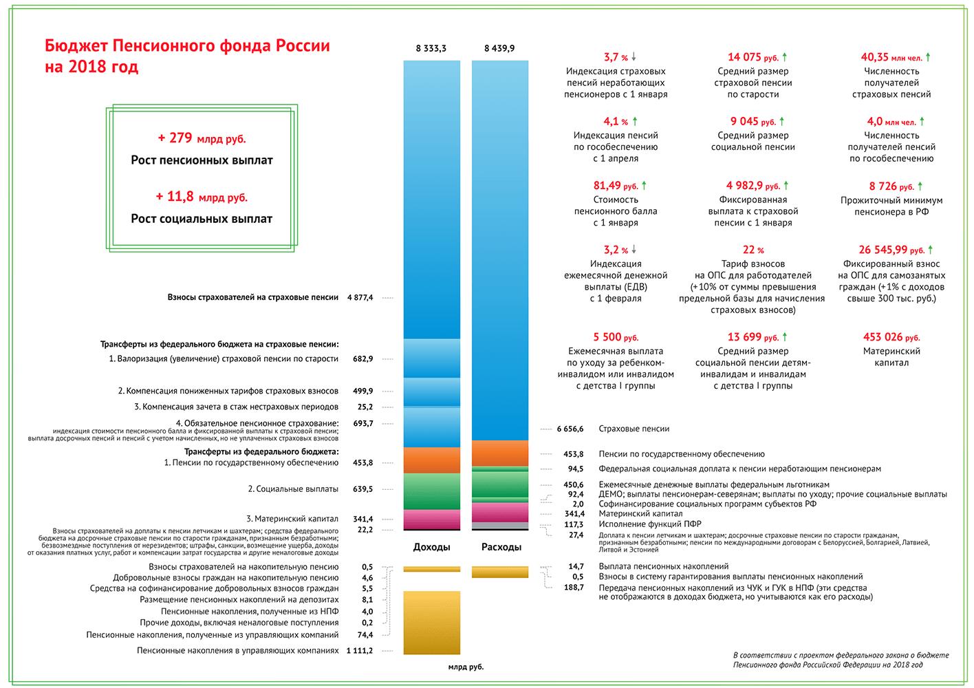 Бюджет Пенсионного фонда России на 2018 год (Повышение пенсий с января и апреля)