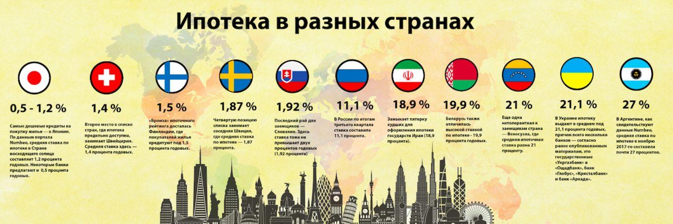 Ипотека в разных странах