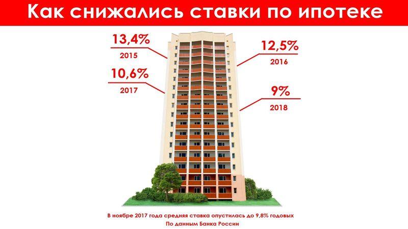 Как изменялась процентная ставка по ипотеке по годам