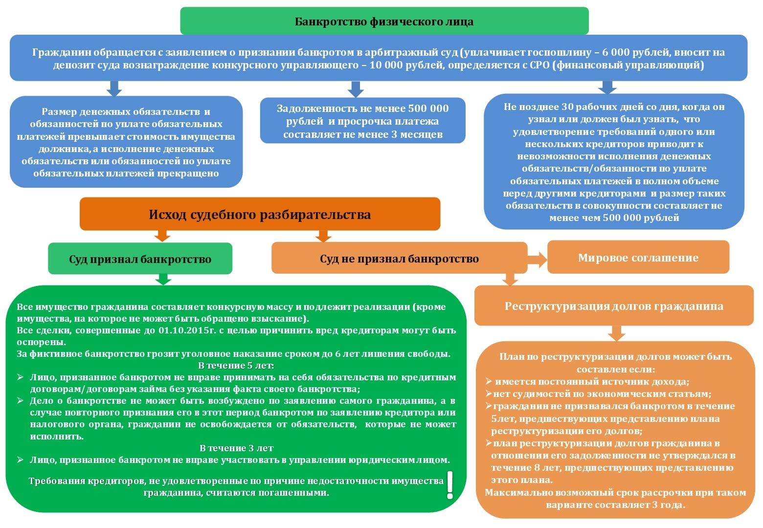 Банкротство юридических лиц — пошаговая инструкция процедуры банкротства последствия, этапы, сроки