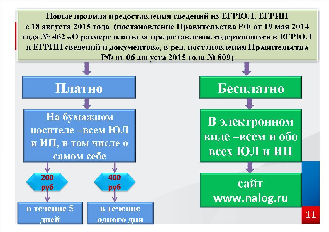 Способы получения выписки из ЕГРЮЛ