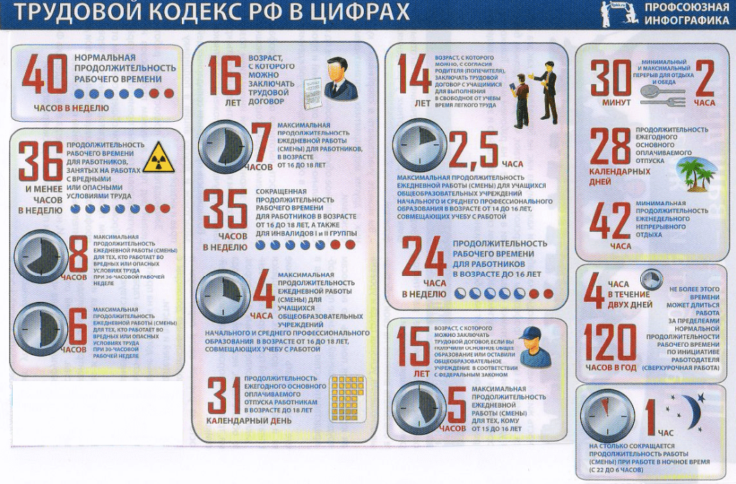 Трудовой кодекс РФ на 2018 год в цифрах