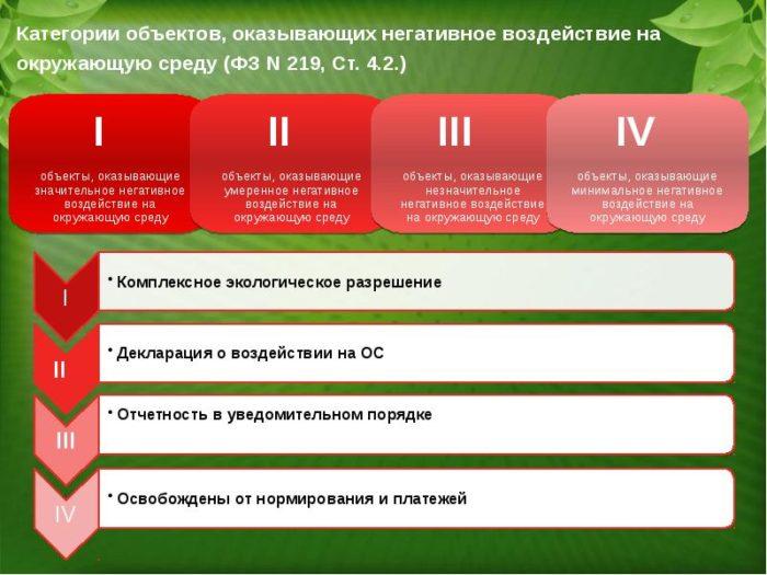 категории объектов НВОС