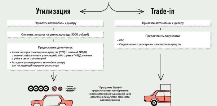 схема утилизации автомобиля