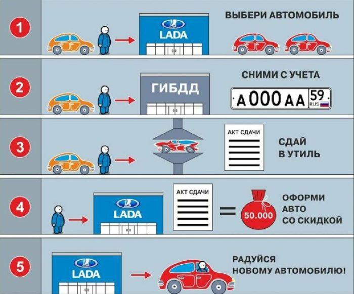 пошаговая инструкция утилизации авто