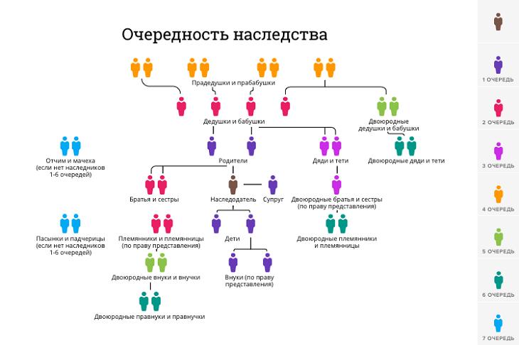 Схема очередности наследства