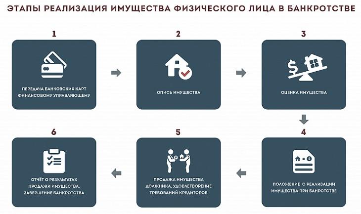 Процесс реализации имущества