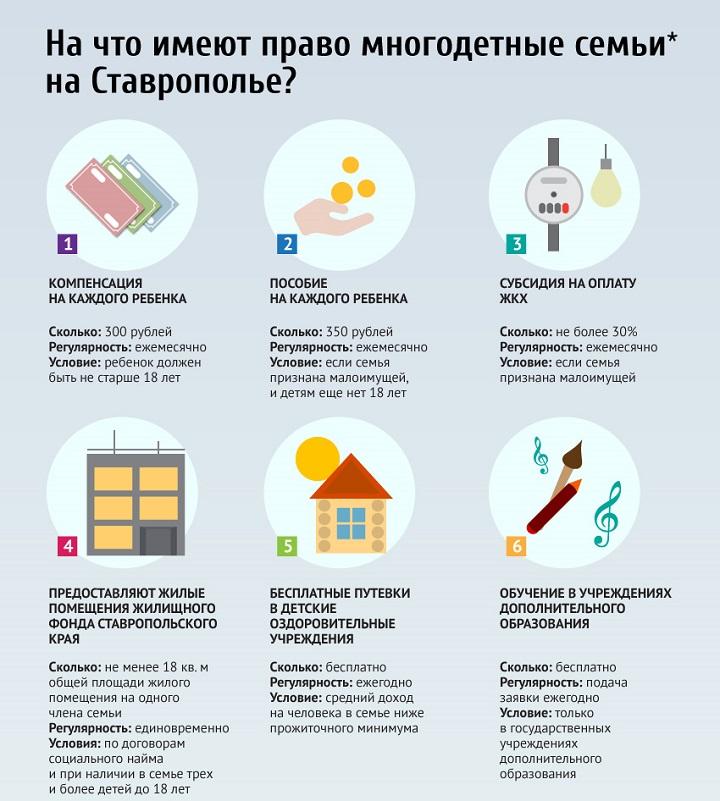 Льготы многодетным семьям в Ставрополе