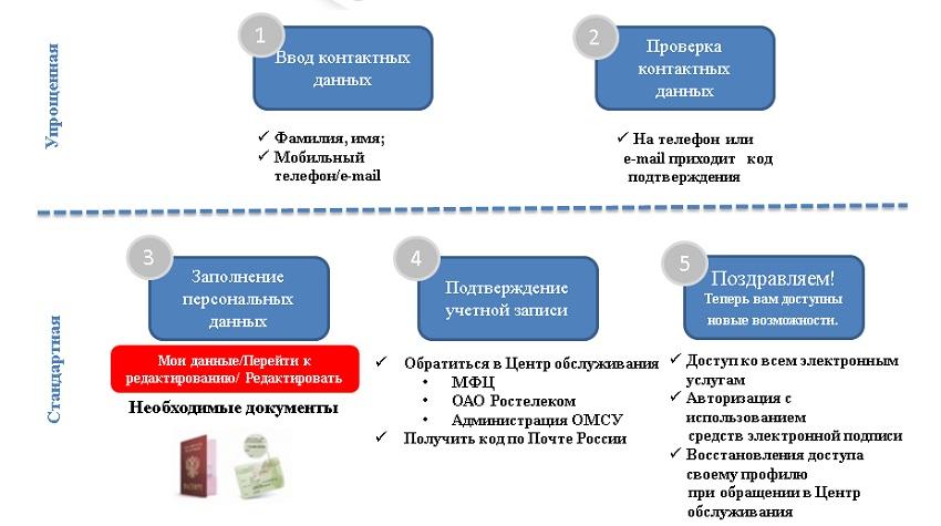 схема регистрации на портале