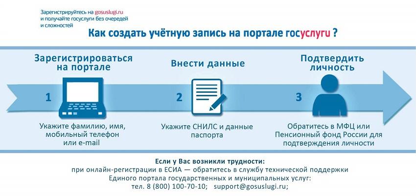 регистрация на платформе госуслуг