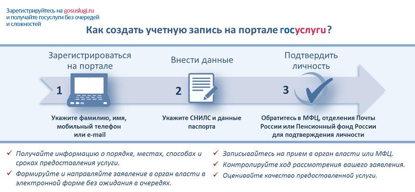 как зарегистрировать учетную запись в госуслугах
