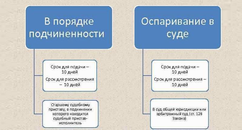 Обжалование действий (бездействия) судебного пристава-исполнителя